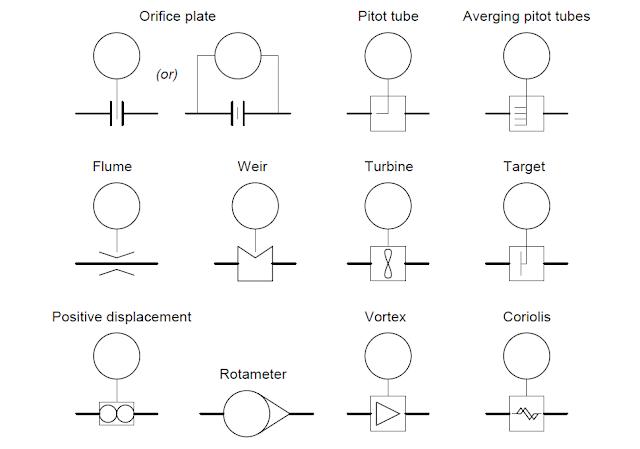 Dispositivos de medición de flujo