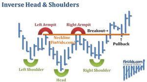 Inverse Head & shoulder