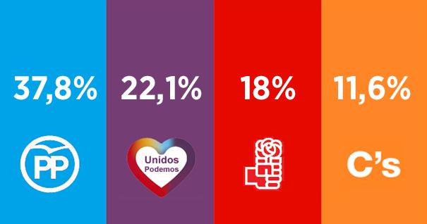 Unidos Podemos superaría al PSOE si hubiese terceras elecciones