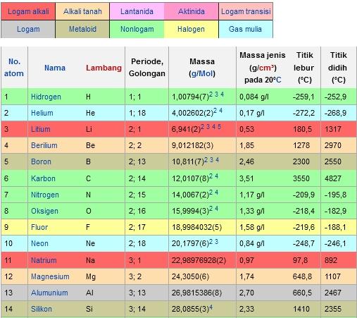 Tabel unsur kimia lambang golongan dan periode beserta massanya tabel unsur kimia lambang golongan dan periode beserta massa ccuart Choice Image