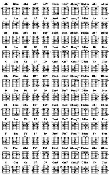Kunci Gitar, Chord Gitar Dan Lirik Lagu