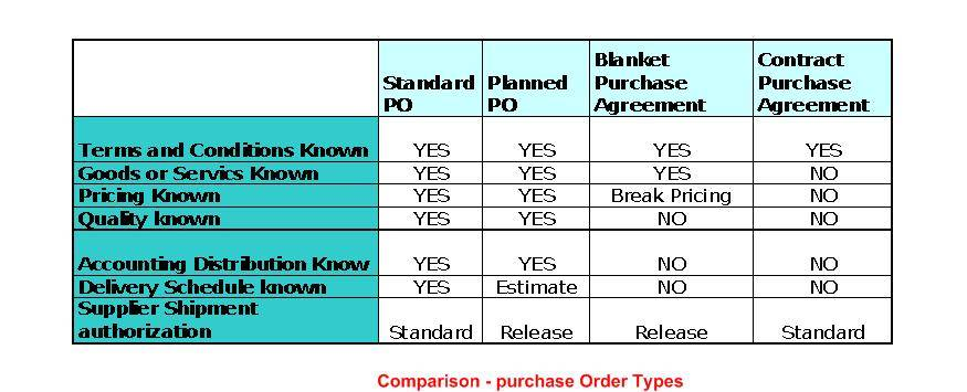 Comparison Of Different Purchase Orders Oracle Apps Guy