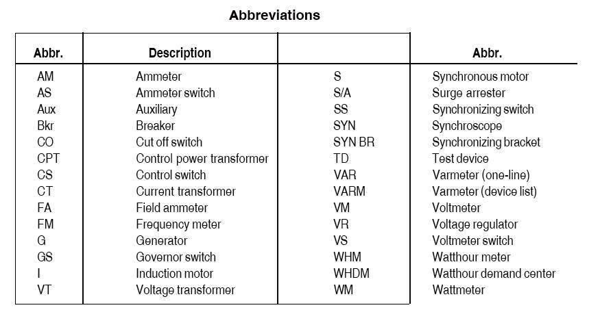 electrical single line diagram - part two ~ electrical knowhow auto wiring diagram abbreviations wiring diagram abbreviations