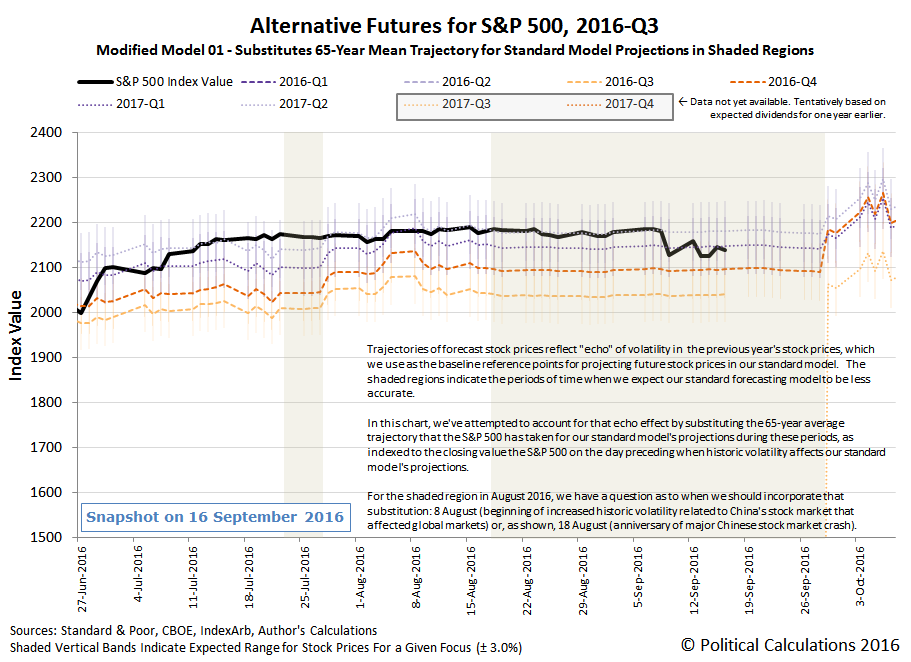Alternative Futures - S&P 500 - 2016Q3 - Modified Model 01 - Snapshot 2016-09-16