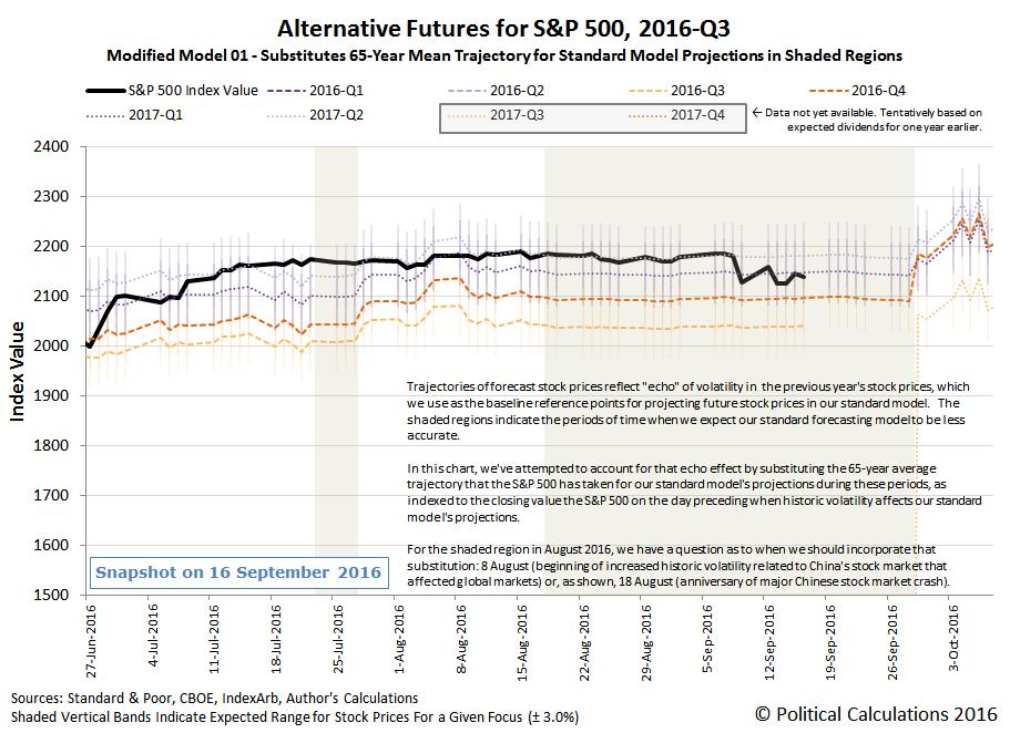 Alternative Futures - S&P 500 - 2016Q3 - Modified Model 01 - Snapshot 2016-09-16