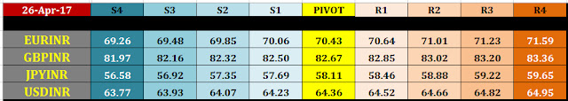 27 april nse currency intraday pivot levels currency