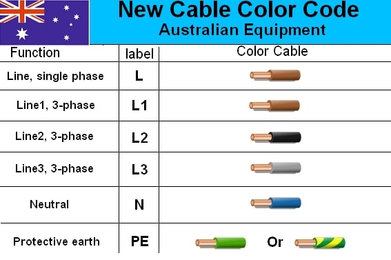 Electrical Cable Color Code Wiring Diagram on 220 volt single phase wiring