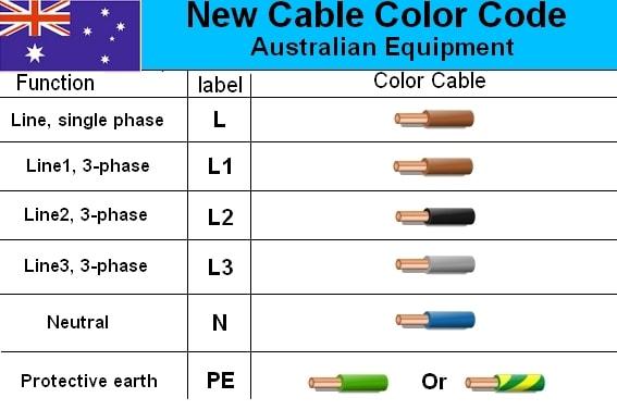 Electrical cable wiring diagram color code house rh wiringdiagram com australia colour home also australian diagrams  autonomia