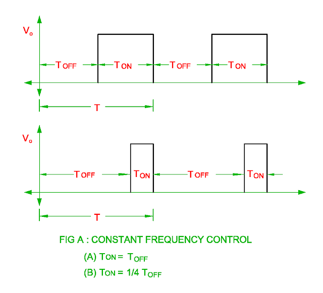 constant frequency control of chopper