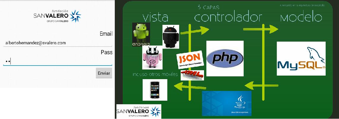 Fsv Electr Nica E Inform Tica Arquitectura Mvc Android 1