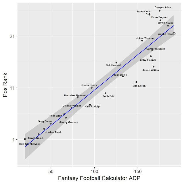 Fantasy Football TE Rankings vs Fantasy Football Calculator ADP