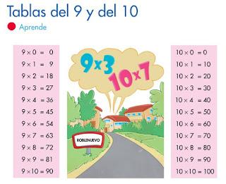 TABLAS DEL 9 Y DEL 10. APRENDE