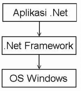Pengertian Net Framework, Cara Kerja dan Fungsinya
