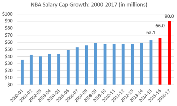 Image result for salary cap