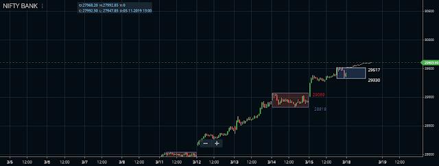 Banknifty 15 min chart