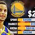 Stephen Curry Bakal Teken Kontrak Tertinggi dalam Sejarah NBA