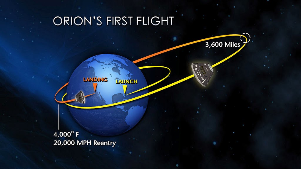 Orion's EFT-1 flight path. Credit: NASA