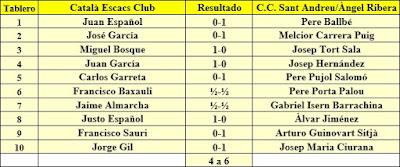 Ronda 6 del campeonato de Catalunya por equipos 2ª Categoría A de 1963