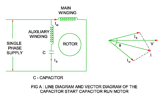 capacitor start and capacitor run motor
