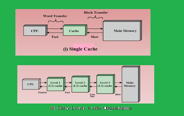 cache memory organization