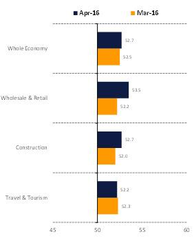 Source: Emirates NBD. Emirates NBD Dubai Economy Tracker Index: Sector  summary. Seasonally adjusted, 50 = no-change.
