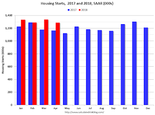 Starts Housing 2016 and 2017