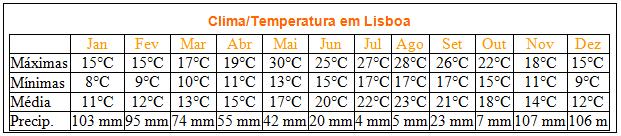 Clima e temperatura em Lisboa