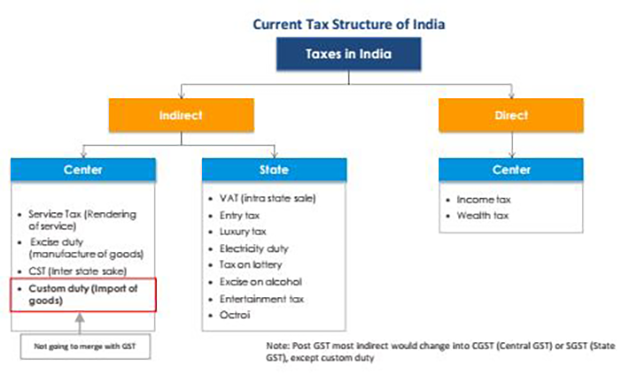 Tax Structure in India before GST