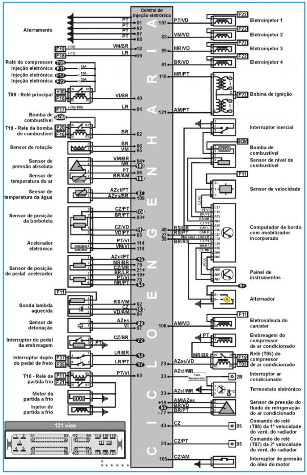 EP Injeção Eletrônica*: Diagrama elétrico Fiat Idea 1.4