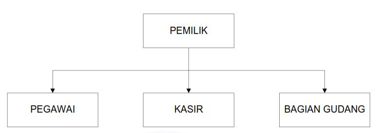 Analisis perancangan sistem informasi analisis sistem informasi c struktur organisasi ccuart Images