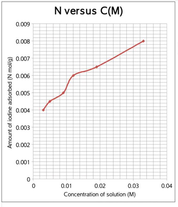 langumier adsorption theorem