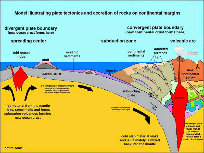 How Material From the Asthenosphere Is Transformed Into Continental Crust