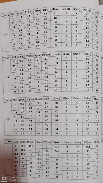 tabel pengelasan pipa hdpe shd 250