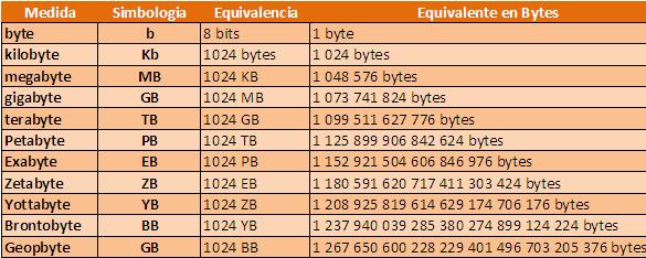 Resultado de imagen de unidades de informacion