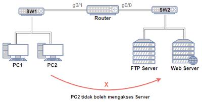 Contoh topologi jaringan client server yang menggunakan ACL