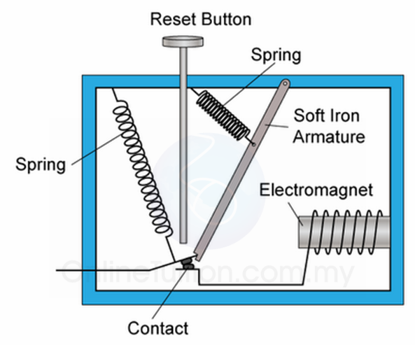 on a circuit diagram of an electromagnet