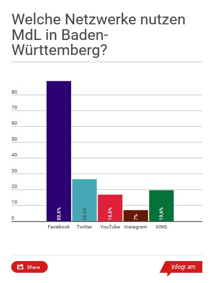 Infografik Balkdemdiagramm