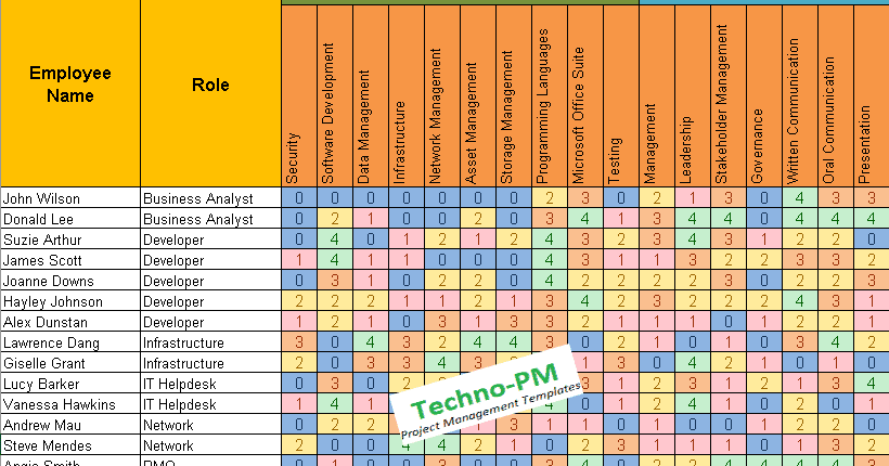 also skills matrix template free project management templates rh techno pm