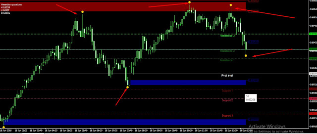 support and resistance forex indicator