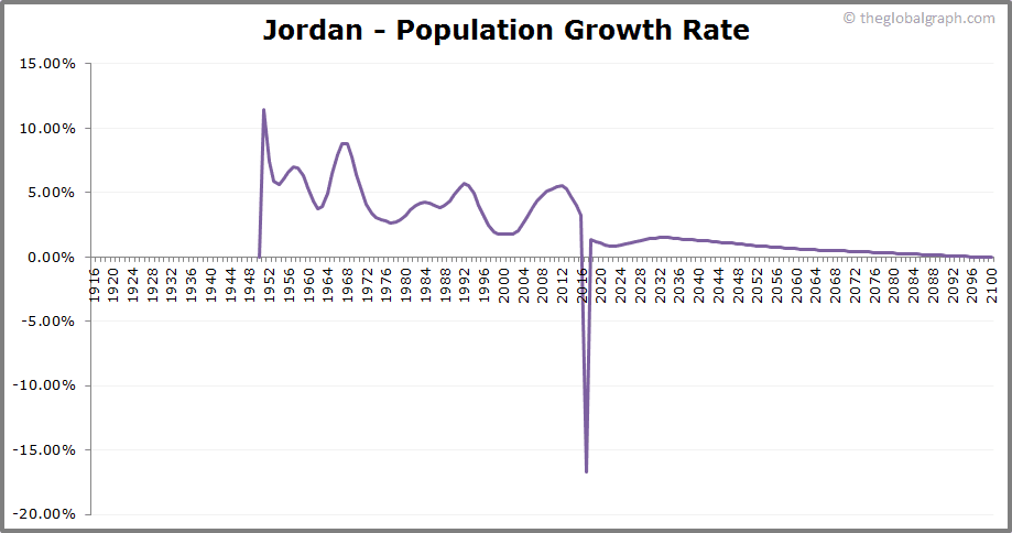 Jordan  Population Growth Rate