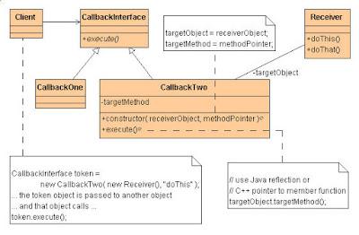 command design pattern in Java - UML diagram