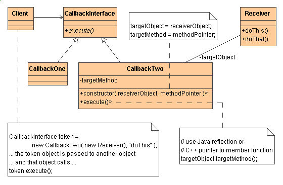 create class diagram from java code best tool to draw diagrams command design pattern in with example