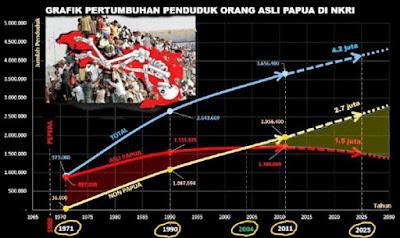 Diprediksi, Tahun 2040 Orang Asli Papua akan Punah dalam Pangkuan NKRI