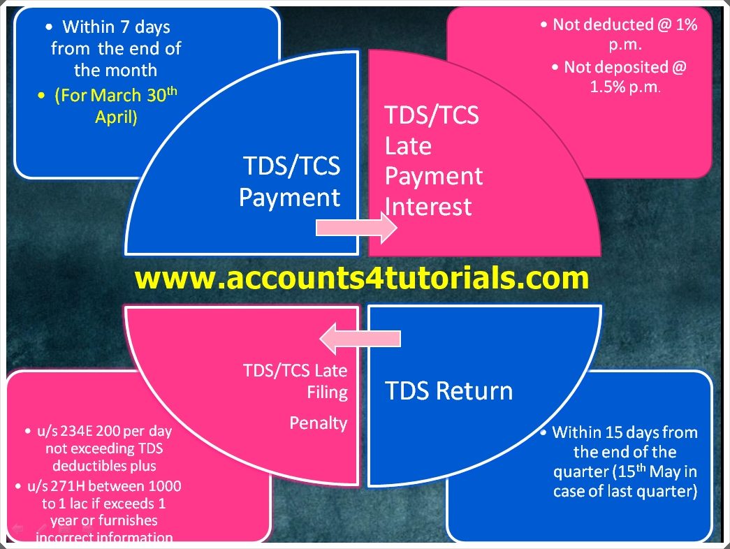 Tds Tcs Due Dates Interest And Penlaty Rates Return Filing