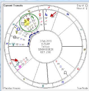 New Moon in Capricorn, 2019 ~ Financial and Mundane astrology