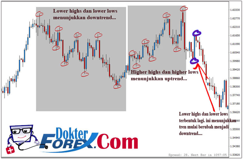 Dokter Forex Trend Market