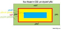 دروس لغة css ,الصندوق ,Boxes ,برمجة , تصميم مواقع ,width ,height ,كود , code ,دورة ,تعلم ,تعليم ,صفحة ويب ,موقع الكترونى ,تكنولوجيا ,انترنت