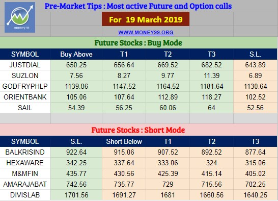 Most active future and option calls ( Pre Market Tips ) for 19 March 2019