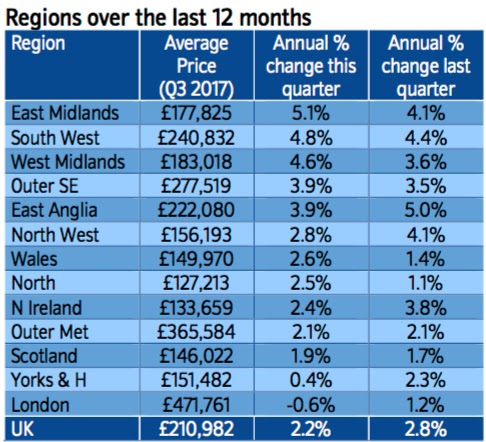 nationwide regional house price september 17