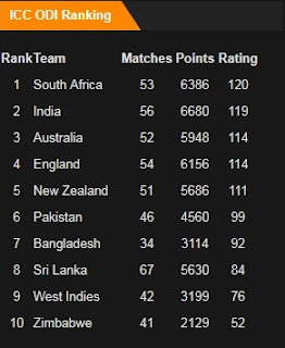 ICC ODI Rankings in December 2017